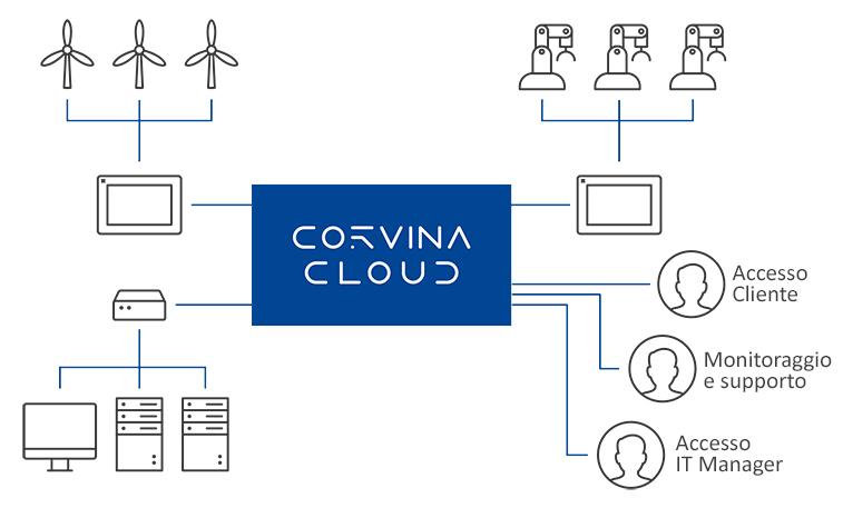 Corvina 1 exor scheme